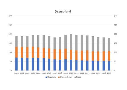 schulden, deutschland, deutschland gar nicht so reich