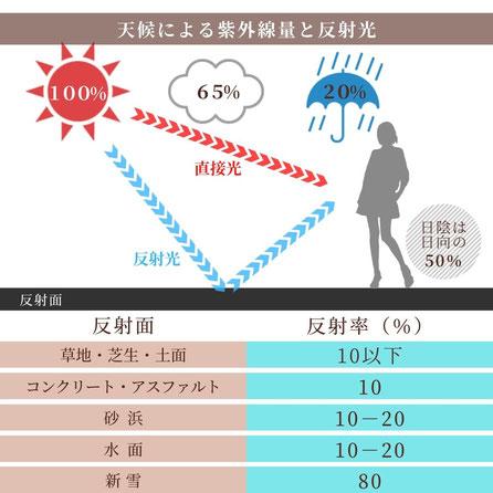 天候による紫外線量と反射光