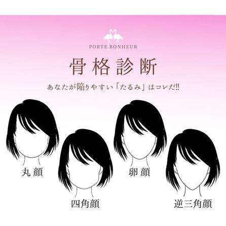 4タイプの顔型タイプ別のたるみ診断