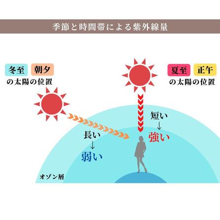 季節と時間帯による紫外線量