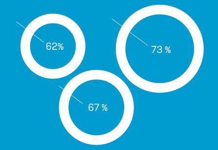 Vorschaubild zur Infografik Content-Marketing. komjunik - die Marketingagentur und Werbeagentur aus Magdeburg.