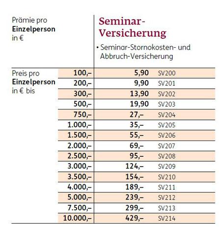 Tabelle mit den Reisen für die Seminar-Versicherung der ERGO Reiseversicherung 2020
