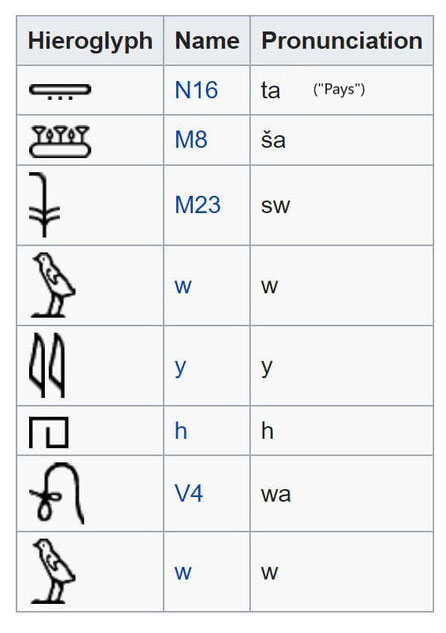 """Hiéroglyphes dans l'écrit: """"Le pays des Shasous de Yahweh. Le Tétragramme YHWH, la plus ancienne mention non biblique du Nom de Dieu. Explication des hiéroglyphes."""