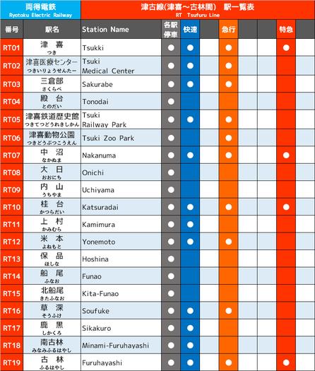 津古線停車駅一覧表。津喜と古林を結びます。