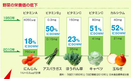 野菜の栄養価の減少