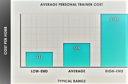 Average personal trainer's income per hour