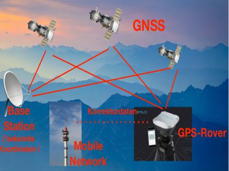 RTK Echtzeitkinematik mit simultanem Empfang von Satellitensignalen