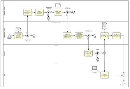 Exemple de logigramme processus avec 4 rôles pour indiquer les lieux d'action des taches dans le processus, modélisé avec le logiciel logigramme Signavio