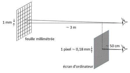 angle limite de résolution de l'oeil