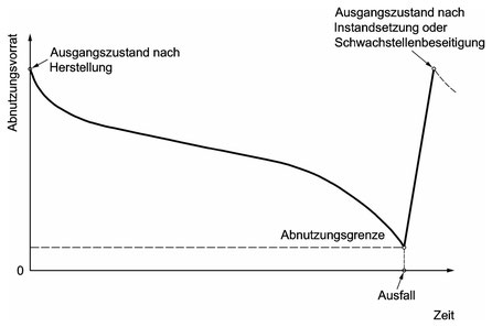 Der Abnutzungsvorrat wird ab einem Ausgangszustand über der Zeit kontinuierlich verkleinert, bis schließlich an der Abnutzungsgrenze erreicht wird. Instandsetzung vergrößert den Abnutzungsvorrat wieder.