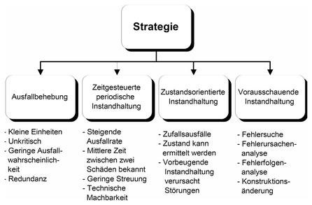 Nach Moubray gibt es 4 Instandhaltungsstrategien: Ausfallbehebung, Zeitgesteuerte periodische Instandhaltung, Zustandsorientierte Instandhaltung und Vorausschauende Instandhaltung