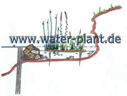 Skizze Steinwalze mit Röhrichtmatte