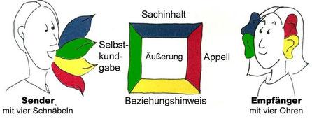 Bild: Schulz von Thun Institut