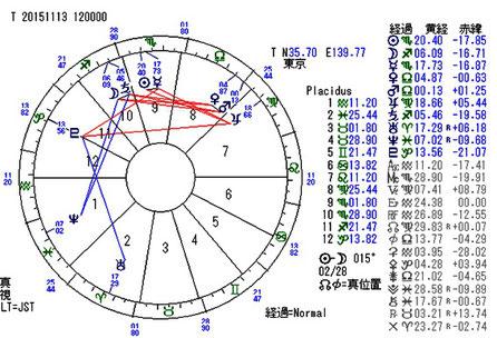 西洋占星術:バースチャートで相手を知る
