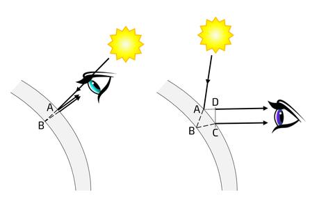 Iridescence : pourquoi les couleurs interférentielles dépendent de l'inclinaison de la lumière