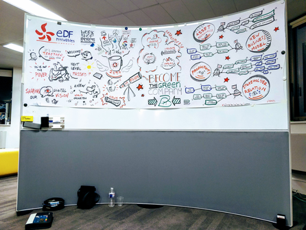Scribing réalisé lors du Forum Blockchain 2016 à la CCI Paris