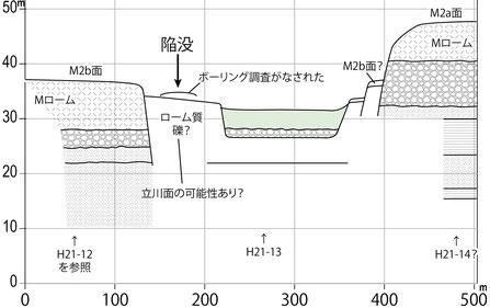 図4 陥没地点付近の地質断面想定図(首都圏地盤解析ネットワーク)