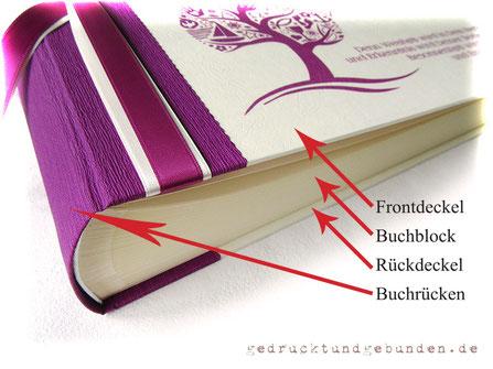 Individuell gestaltbare Bucheinbände Frontdeckel Rückdeckel Buchrücken Buchblock Sonderanfertigung Bucheinband