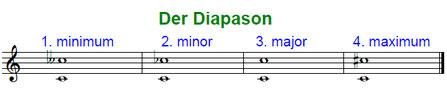 Telemann Neues musikalisches System
