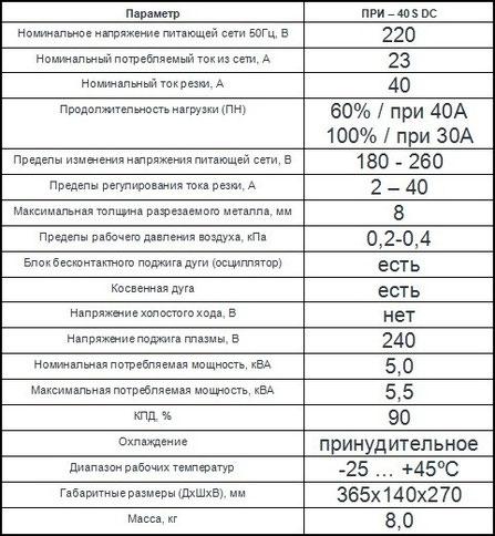 Характеристики плазмы Патон ПРИ-40S