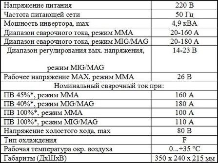 Описание характеристик Элсва ПДГ-180 ИН