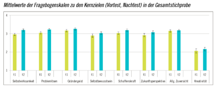 Ergebnisse des Evaluationsprojektes der Leuphana Universität Lüneburg