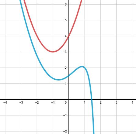 Eine asymptotische Kurve beispielhaft gezeichnet.