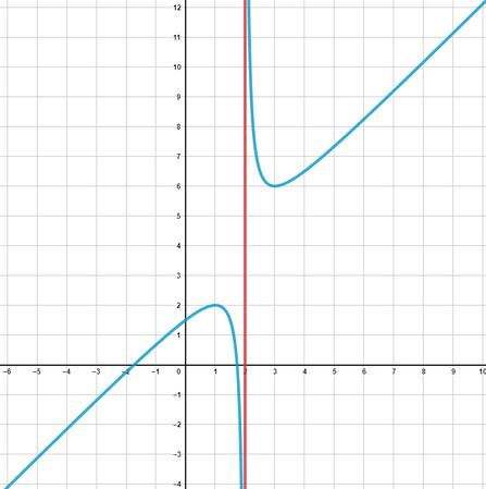 Beispiel einer senkrechten Asymptote anhand einer Funktion.