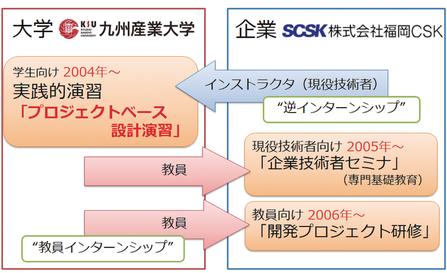 九州産業イメージ