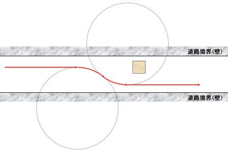 図4:障害物を避けるには、障害物に接しない2つの円弧を考えればよい