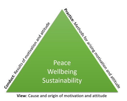 The program aims to summarize and present the inner dimension of sustainability and its origin, arising and implementation.