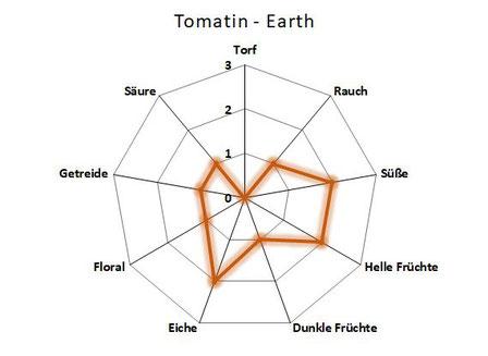 Geschmackseinschätzungen Tomatin Earth