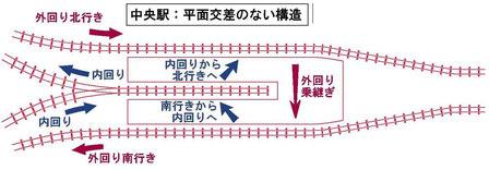 平面交差なしに三方向の対面乗り換えが可能な構造案