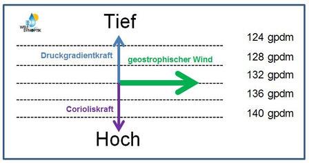 © Welt der Synoptik | Geostrophischer Wind oberhalb der planetarischen Grenzschicht.