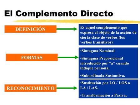 Extraído de La oración simple I, slideshare realizado por el profesor Jose María Gonzalez-Serna Sánchez.