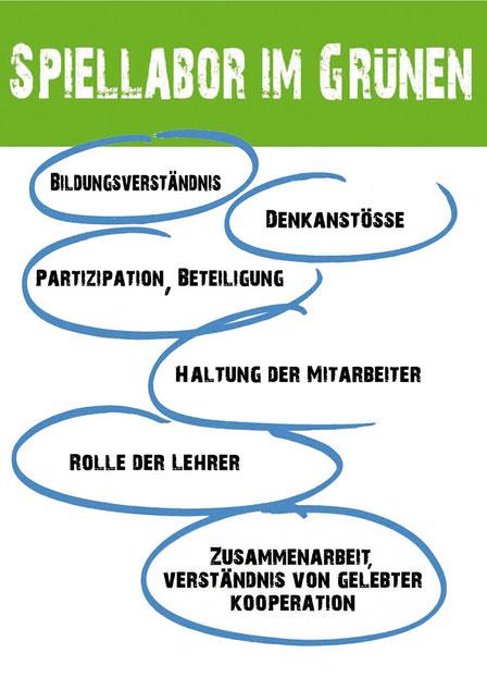 Flyer - Spiellabor im Grünen