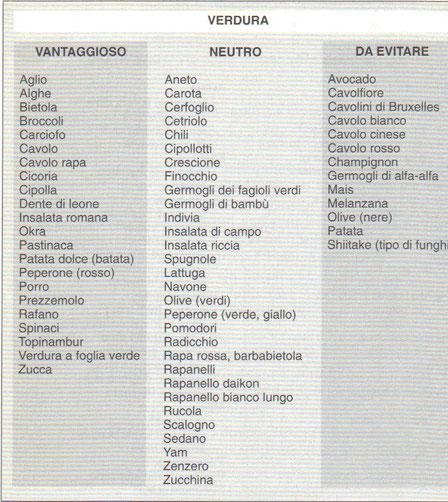 Tabella alimenti
