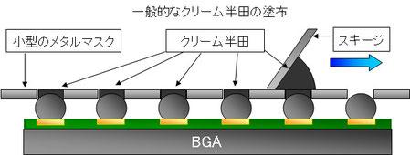 一般的なBGAへのクリーム半田塗布方法
