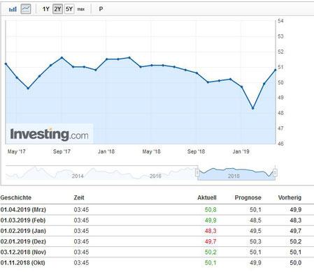 China: Caixin PMI auf Sicht von 2 Jahren, Quelle: investing.com