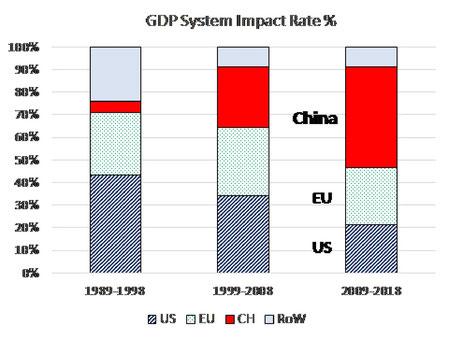 GDP Impact Rate in Prozent, Quelle: Financial Times, S.Jen / J.Freire