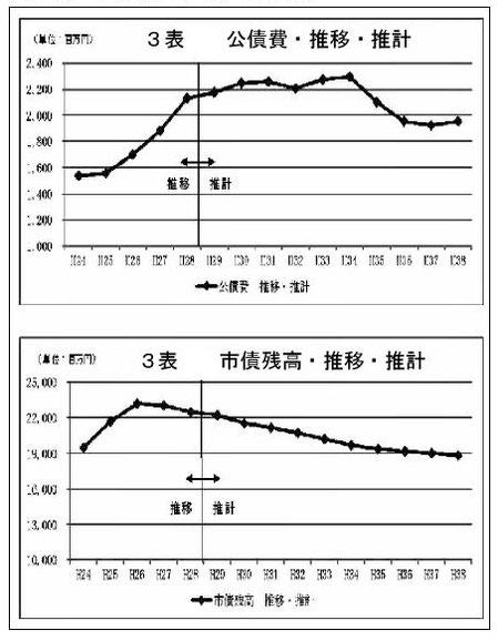 北本市 市債残高と公債費の推計表