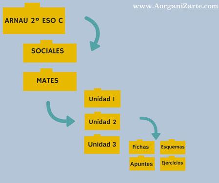como organizar los archivos digitales - AorganiZarte.com