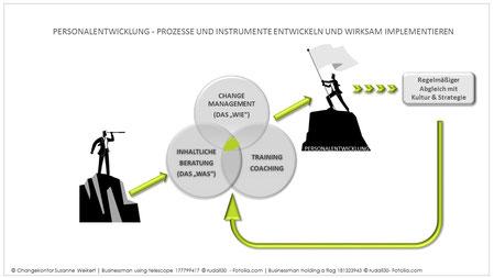 Beratung Personalentwicklung inkl. Change Management und Qualifizierung