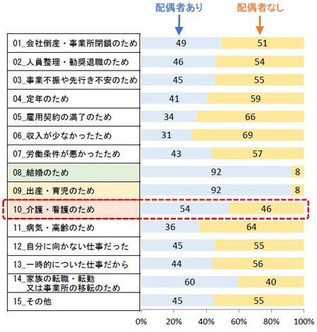 大阪市で暮らす女性が前職を辞めた理由(「配偶者あり」と「配偶者なし」の比率)