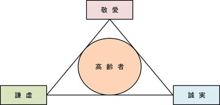 基本理念のイメージ