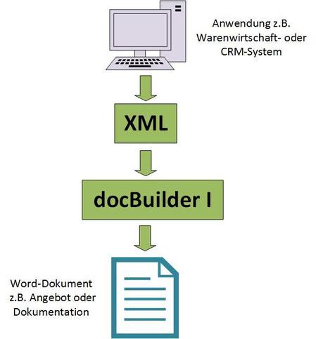 XML Schnittstelle