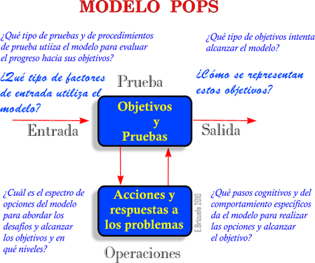 Modelo POPS de PNL
