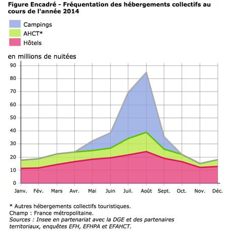 Fréquentation des hébergements collectifs en 2014