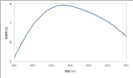 ITO膜の反射スペクトル