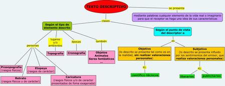 Mapa conceptual del texto descriptivo.